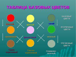 ТАБЛИЦА БАЗОВЫХ ЦВЕТОВ красный желтый синий оранжевый фиолетовый зеленый Темн