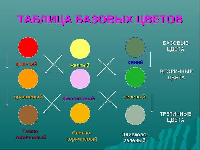 ТАБЛИЦА БАЗОВЫХ ЦВЕТОВ красный желтый синий оранжевый фиолетовый зеленый Темн...