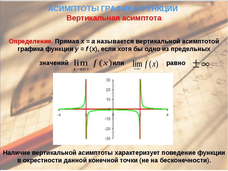 АСИМПТОТЫ ГРАФИКА ФУНКЦИИ Вертикальная асимптота Определение. Прямая x = a на...