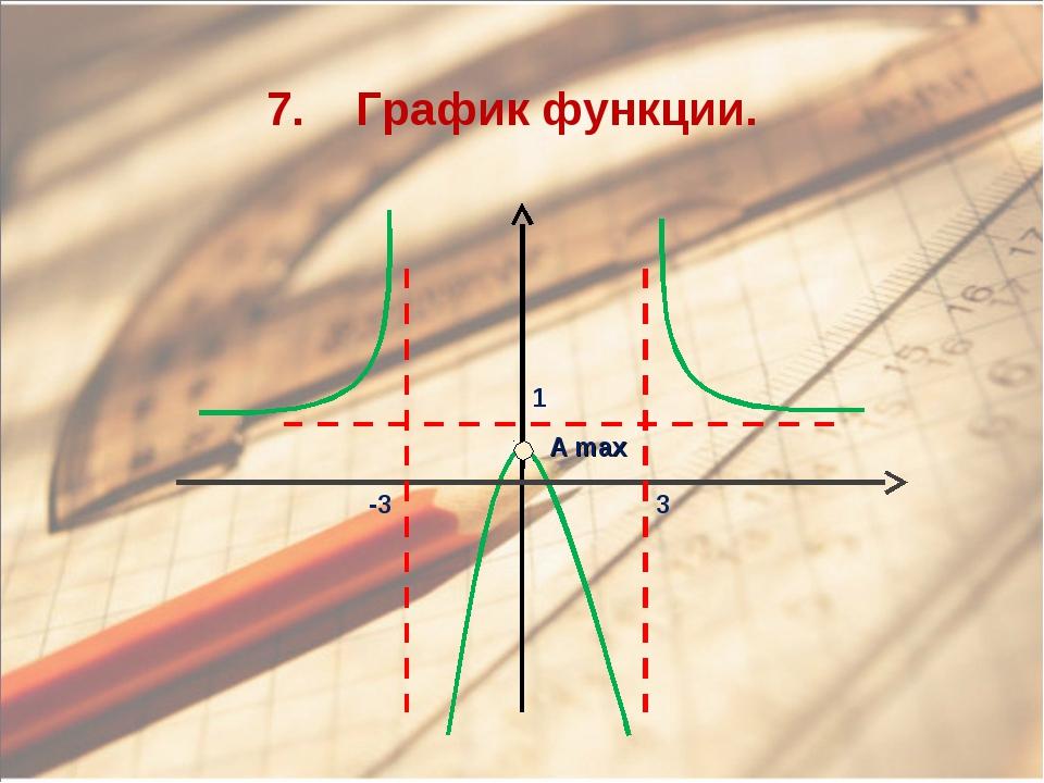 A max 7. График функции. -3 3 1