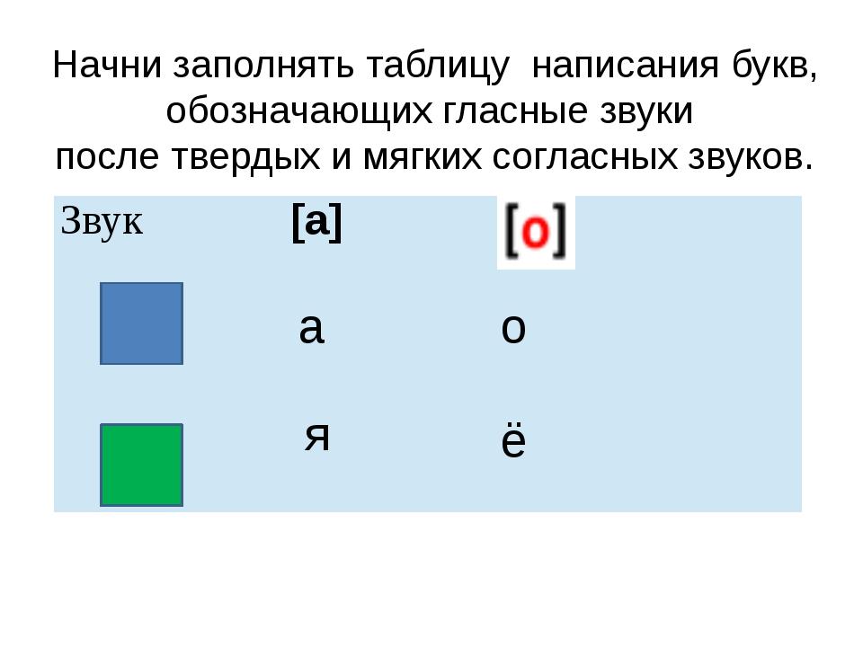 Начни заполнять таблицу написания букв, обозначающих гласные звуки после твер...