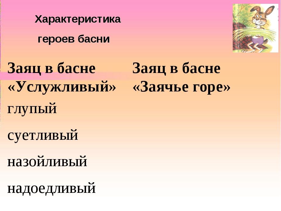 """II Всероссийский конкурс """"Моя педагогическая инициатива"""" Характеристика герое..."""