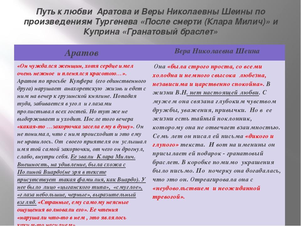 Путь к любви Аратова и Веры Николаевны Шеины по произведениям Тургенева «Посл...