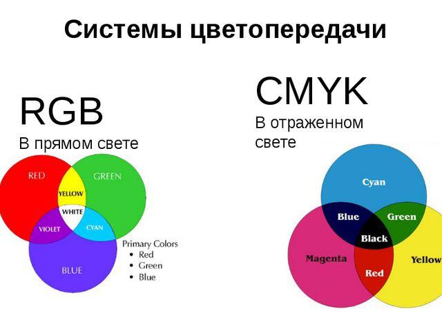 Системы цветопередачи CMYK В отраженном свете RGB В прямом свете