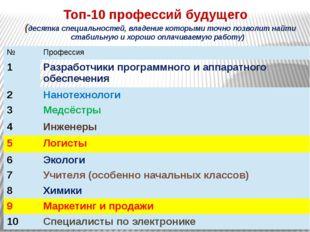 Топ-10 профессий будущего (десятка специальностей, владение которыми точно п