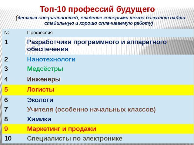 Топ-10 профессий будущего (десятка специальностей, владение которыми точно п...