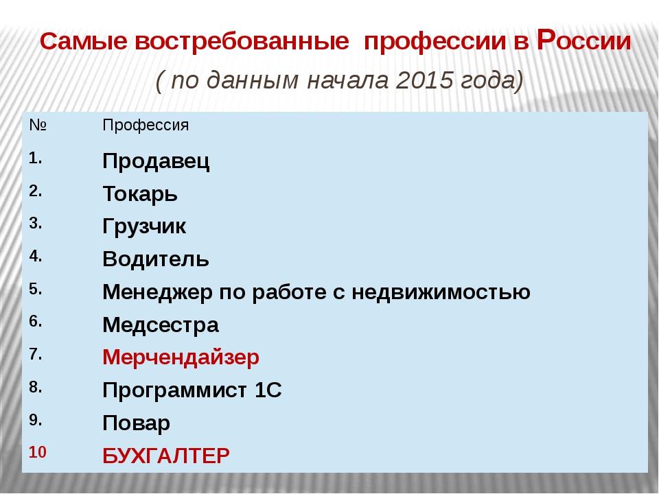Самые востребованные профессии в России ( по данным начала 2015 года) № Профе...