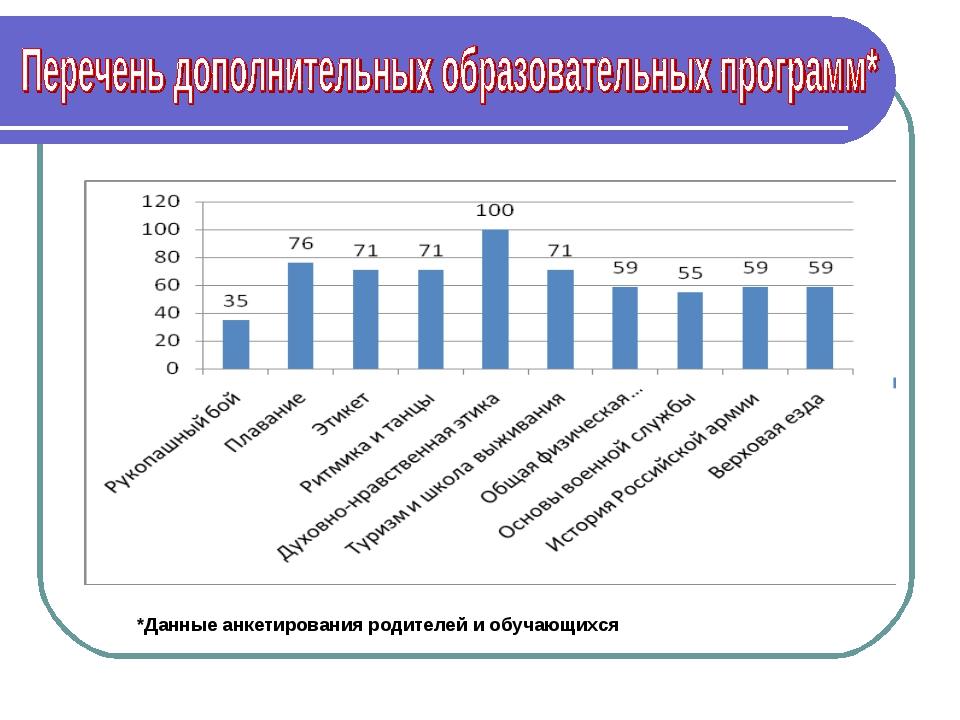*Данные анкетирования родителей и обучающихся