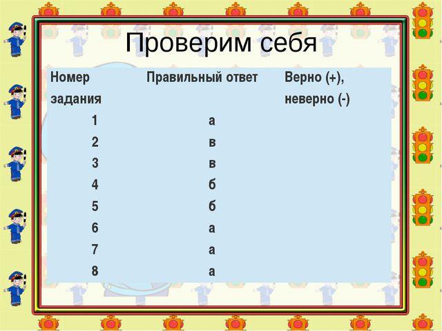 Проверим себя Номер задания Правильный ответ Верно (+), неверно (-) 1 а 2 в 3...
