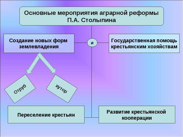 Основные мероприятия аграрной реформы П.А. Столыпина Создание новых форм земл...