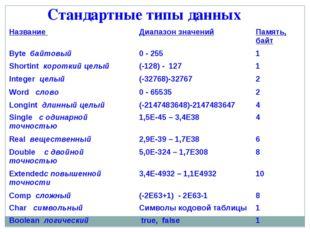 Стандартные типы данных Название Диапазон значенийПамять, байт Byte байтовы