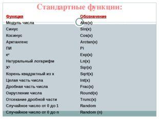 Стандартные функции: ФункцияОбозначение Модуль числаAbs(x) СинусSin(x) Кос