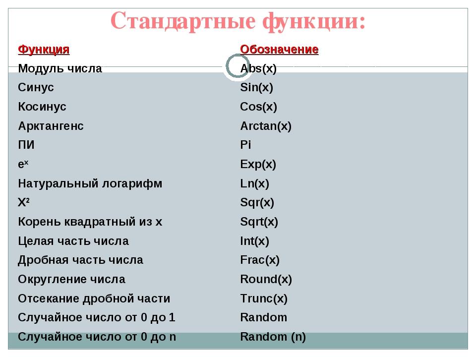 Стандартные функции: ФункцияОбозначение Модуль числаAbs(x) СинусSin(x) Кос...
