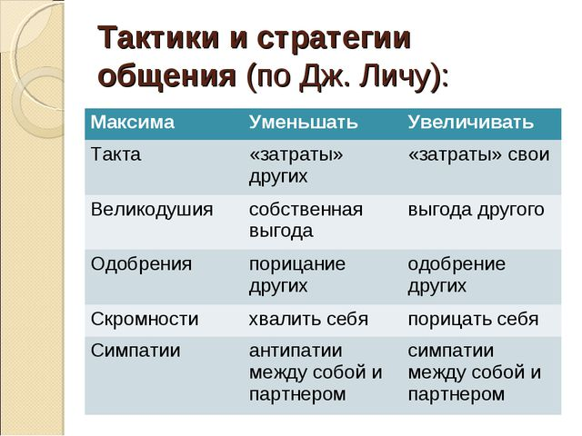 Тактики и стратегии общения(по Дж. Личу): МаксимаУменьшатьУвеличивать Такт...