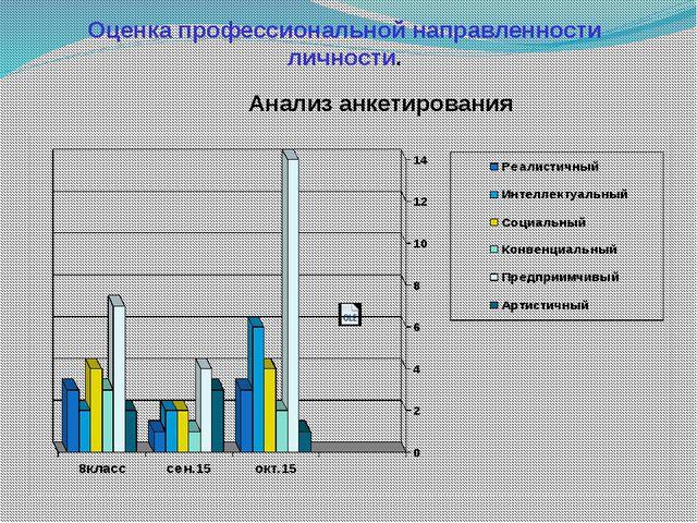 Оценка профессиональной направленности личности. Анализ анкетирования