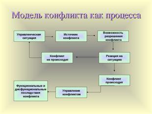 Модель конфликта как процесса Возможность разрешения конфликта Источник конфл