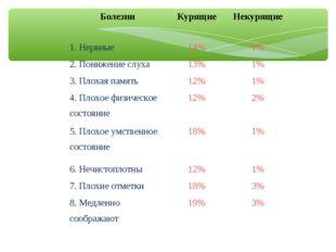БолезниКурящиеНекурящие 1. Нервные14%1% 2. Понижение слуха13%1% 3. Плох