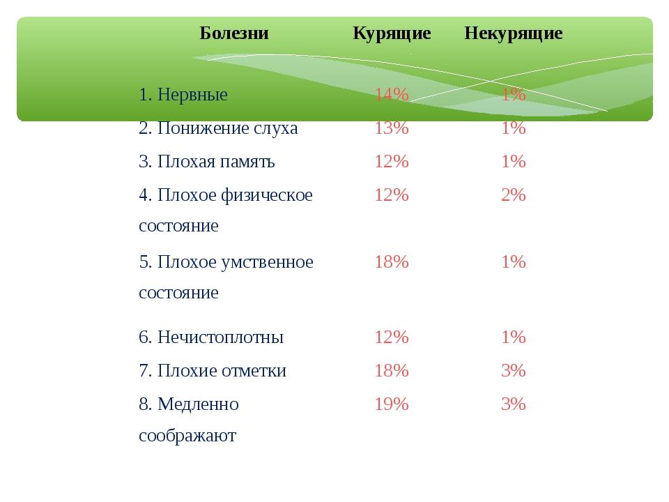 БолезниКурящиеНекурящие 1. Нервные14%1% 2. Понижение слуха13%1% 3. Плох...