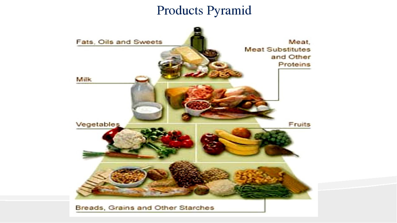 Products Pyramid