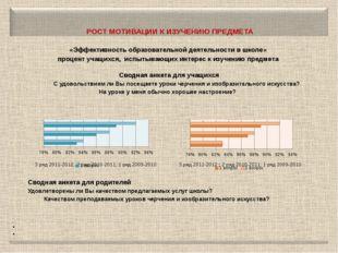 РОСТ МОТИВАЦИИ К ИЗУЧЕНИЮ ПРЕДМЕТА  «Эффективность образовательной деятельн