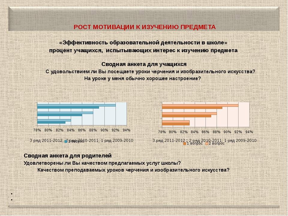 РОСТ МОТИВАЦИИ К ИЗУЧЕНИЮ ПРЕДМЕТА  «Эффективность образовательной деятельн...