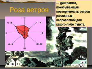 Роза ветров — диаграмма, показывающая повторяемость ветров различных направле