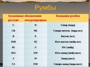 Румбы Буквенные обозначенияНазвания румбов русскиемеждународные СNСевер