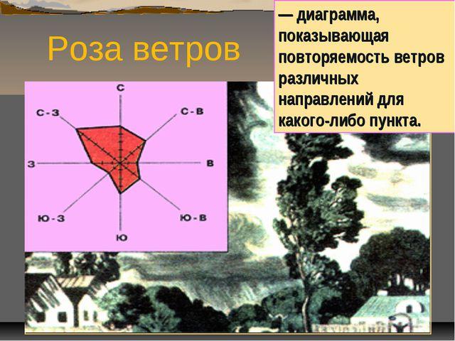 Роза ветров — диаграмма, показывающая повторяемость ветров различных направле...
