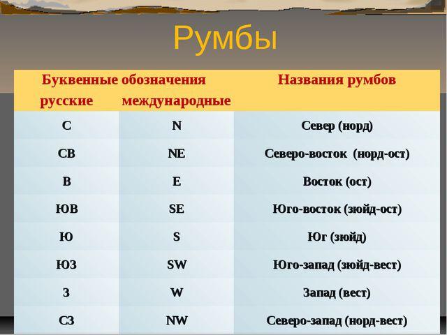 Румбы Буквенные обозначенияНазвания румбов русскиемеждународные СNСевер...
