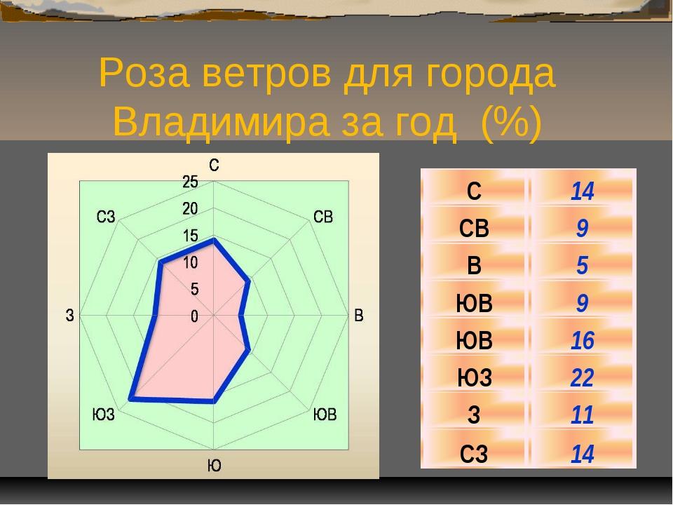 Роза ветров для города Владимира за год (%) С14 СВ9 В5 ЮВ9 ЮВ16 ЮЗ22 З...