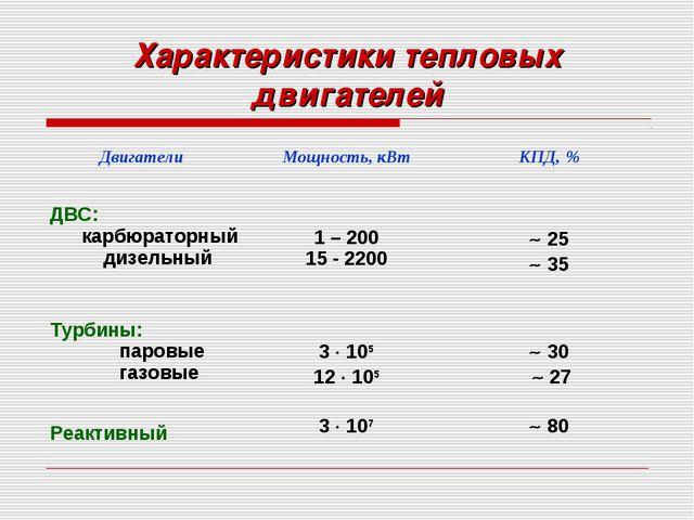 Характеристики тепловых двигателей Двигатели Мощность, кВтКПД, % ДВС: карбю...