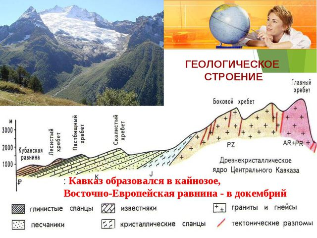 ГЕОЛОГИЧЕСКОЕ СТРОЕНИЕ : Кавказ образовался в кайнозое, Восточно-Европейская...