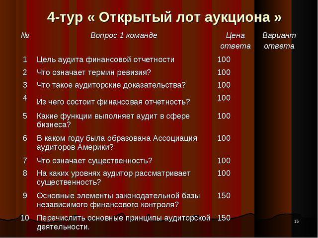 * 4-тур « Открытый лот аукциона » №Вопрос 1 командеЦена ответаВариант отве...