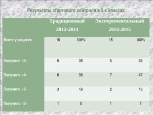 Результаты стартового контроля в 5-х классах Традиционный 2013-2014Экспери