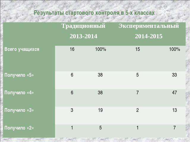 Результаты стартового контроля в 5-х классах Традиционный 2013-2014Экспери...