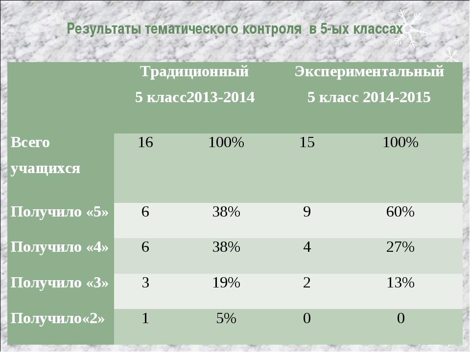 Результаты тематического контроля в 5-ых классах Традиционный 5 класс2013-20...