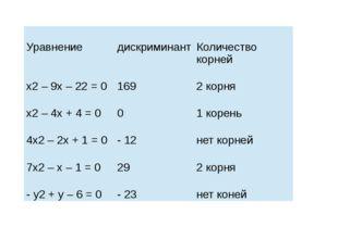 Уравнение дискриминант Количествокорней х2– 9х – 22 = 0 169 2корня х2– 4х +