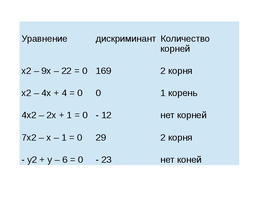 Уравнение дискриминант Количествокорней х2– 9х – 22 = 0 169 2корня х2– 4х +...
