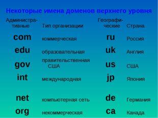 Некоторые имена доменов верхнего уровня Администра-тивныеТип организацииГе