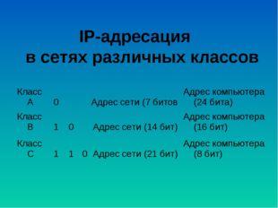 IP-адресация в сетях различных классов  Класс А0Адрес сети (7 битовАдрес