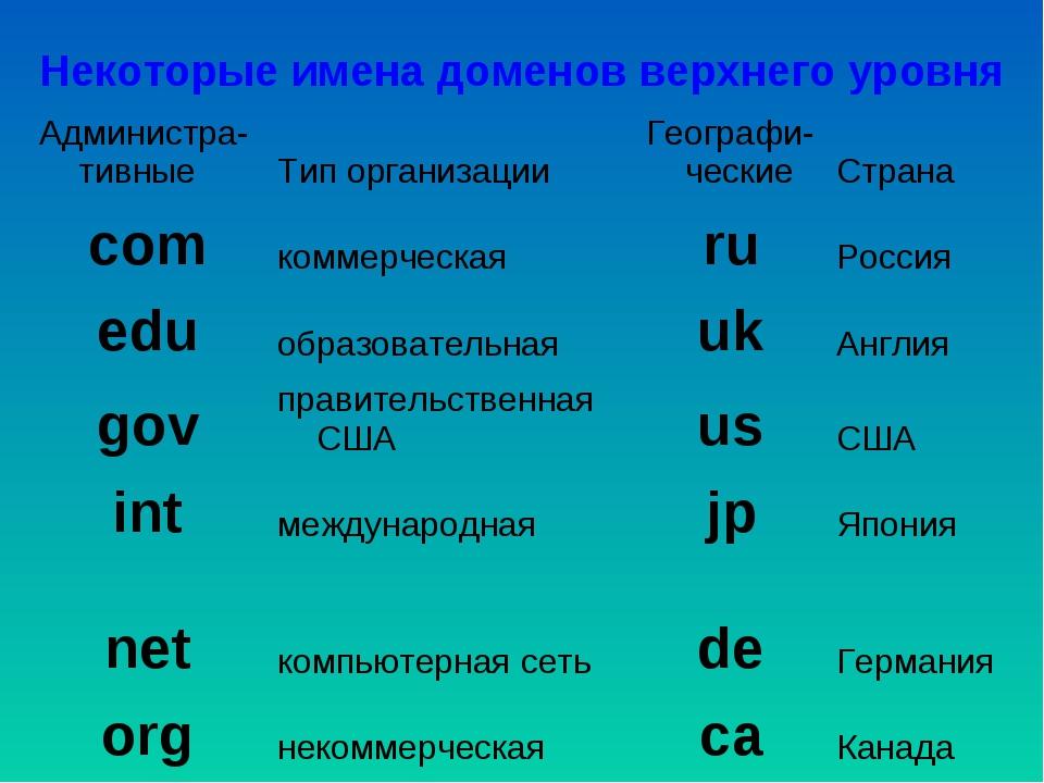 Некоторые имена доменов верхнего уровня Администра-тивныеТип организацииГе...