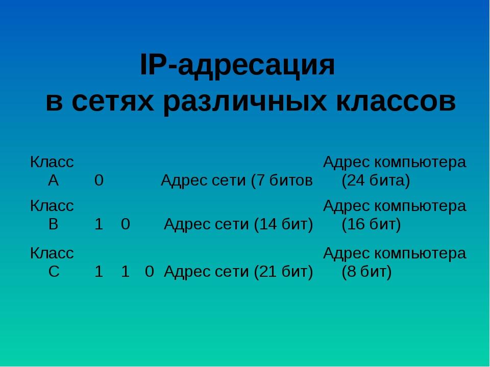IP-адресация в сетях различных классов  Класс А0Адрес сети (7 битовАдрес...
