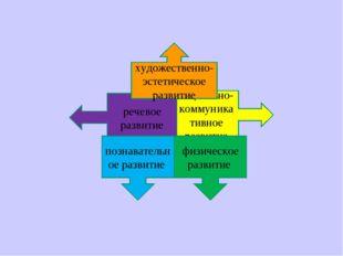 социально-коммуникативное развитие речевое развитие художественно-эстетическо