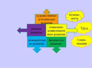 речевое развитие художественно-эстетическое развитие физическое развитие Безо