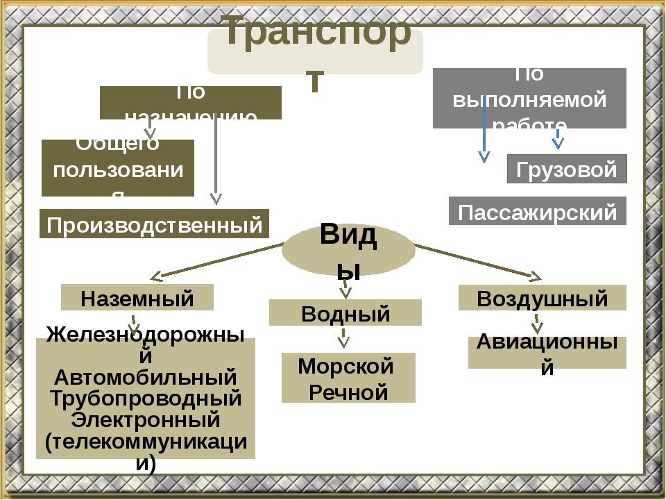 Транспорт Виды По назначению По выполняемой работе Общего пользования Произво...