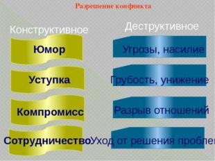 Конструктивное Деструктивное Юмор Уступка Компромисс Сотрудничество Угрозы, н