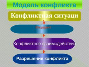 Инцидент Конфликтное взаимодействие Разрешение конфликта Модель конфликта Ко