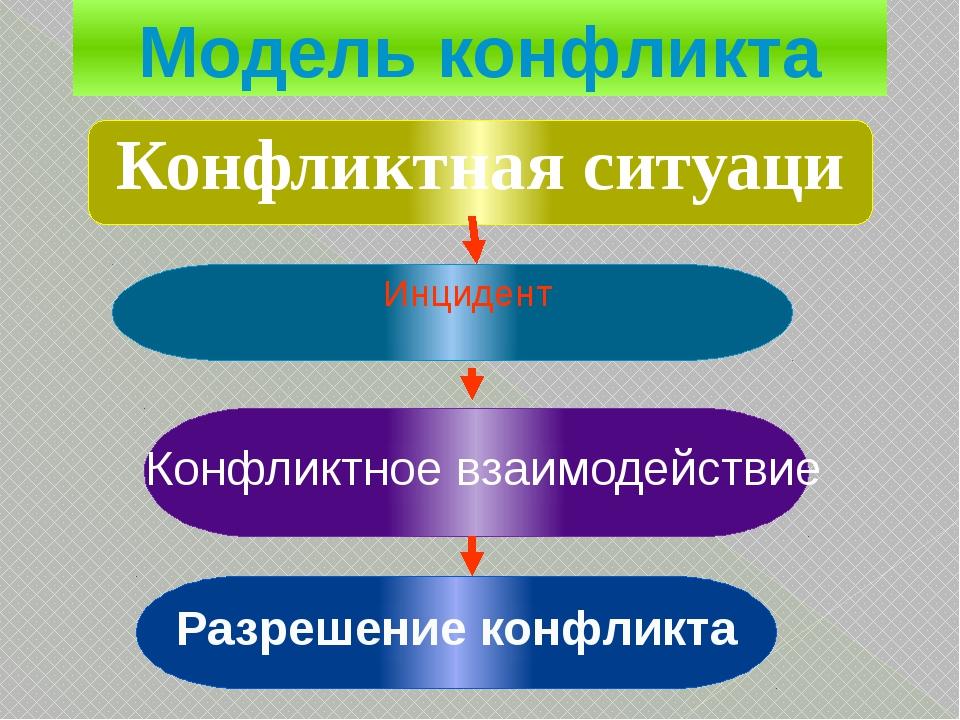 Инцидент Конфликтное взаимодействие Разрешение конфликта Модель конфликта Ко...
