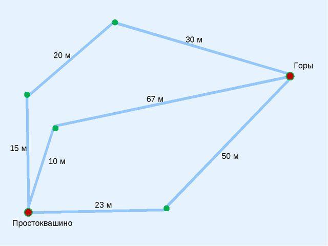 Горы Простоквашино 15 м 20 м 30 м 67 м 10 м 23 м 50 м