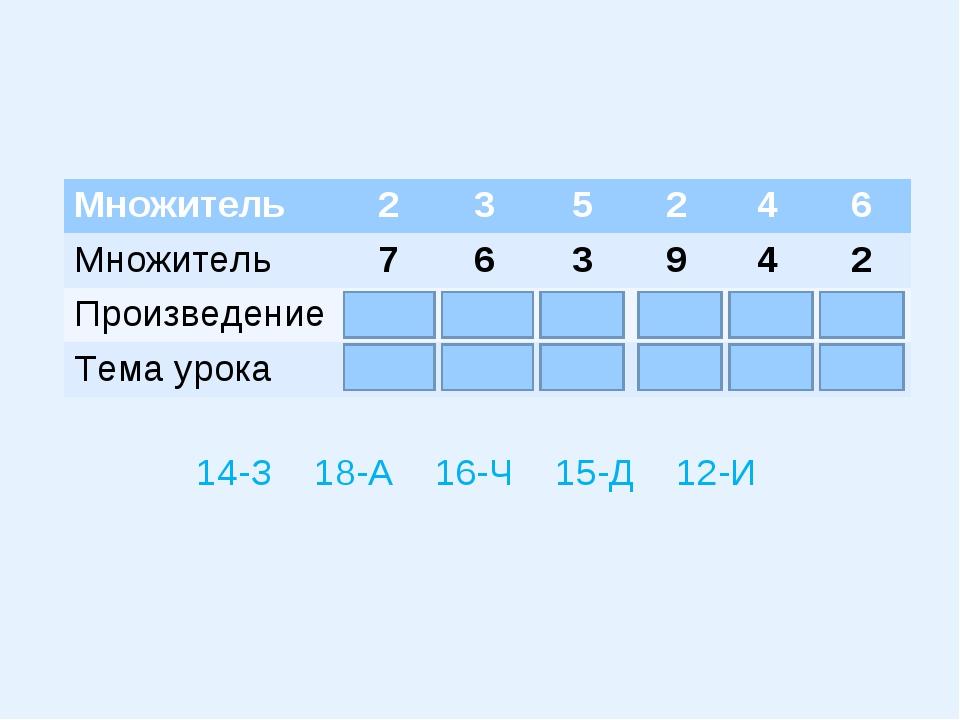 14-З 18-А 16-Ч 15-Д 12-И Множитель235246 Множитель763942 Произвед...